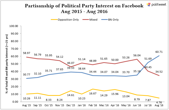 FBPartisanship_Aug15_Aug16