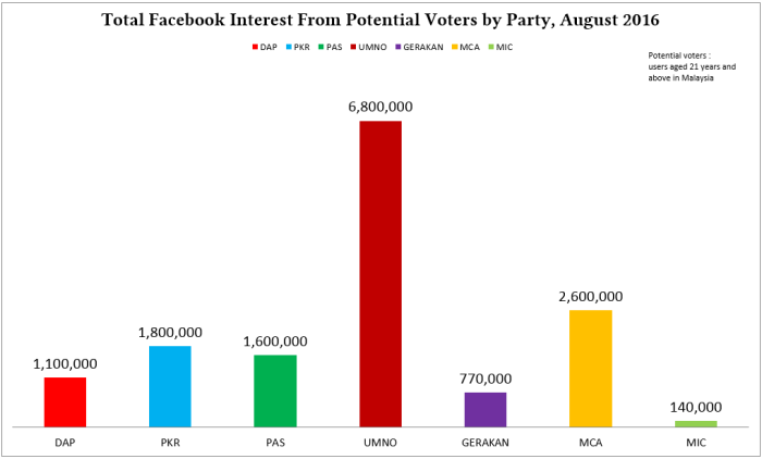 FBInterest_ByParty_TotalColumnChart