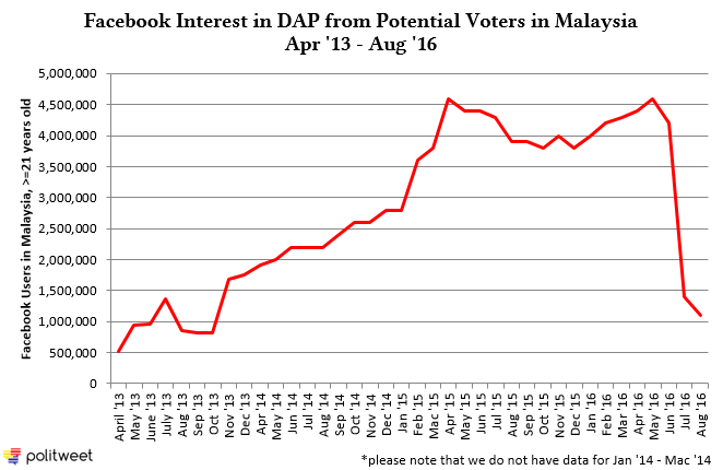FBInterest_DAPHistory_Apr13_Aug16
