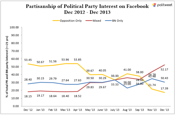 FBPartisanship_Dec12_Dec13